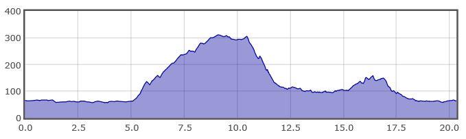 ALTIMETRIA 20 KM